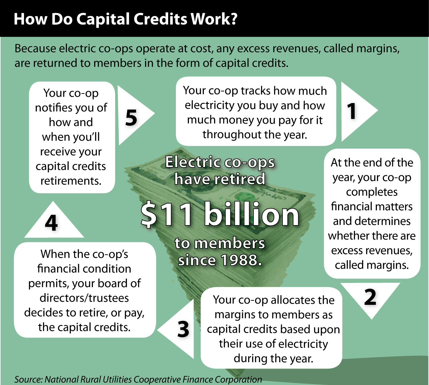 201310_GRAPHIC_Howdo capital credits workUPDATE.jpg